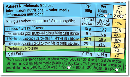 Nutrition Facts Label for Cookie Dough